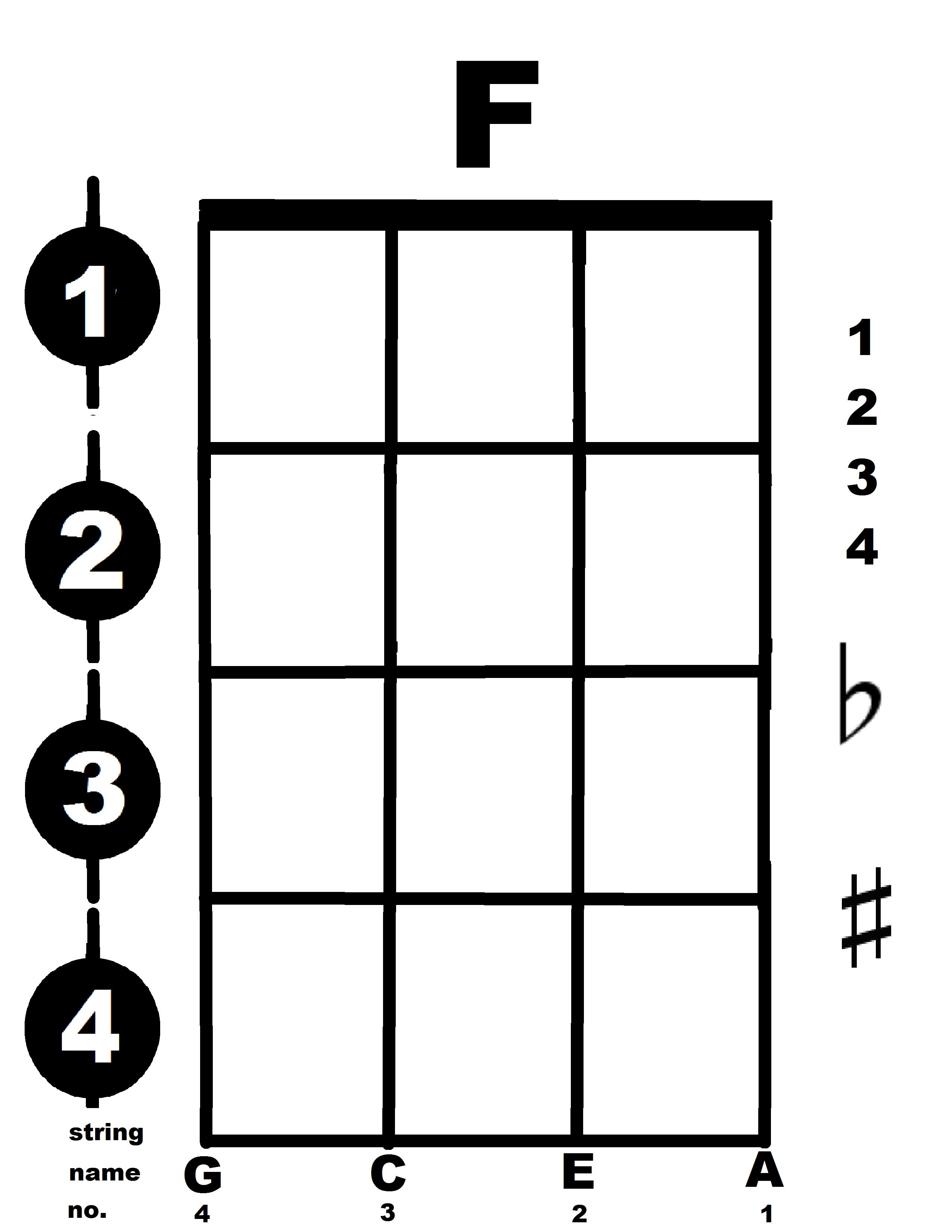 Sun City AZ Ukulele Club - Education A Chord Diagram on